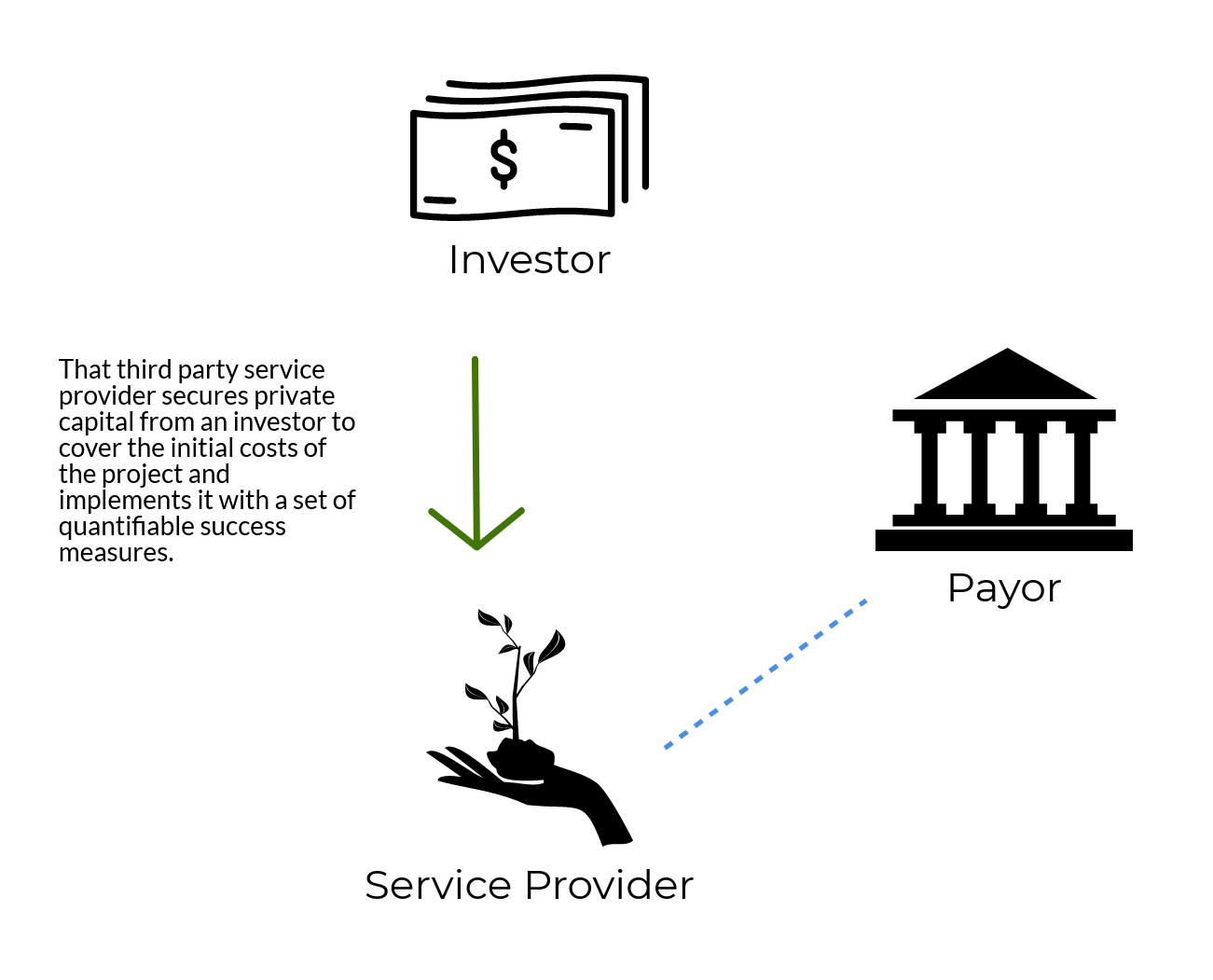 Step 2: That third party service provider secures private capital from an investor to cover the initial costs of the project and implements it with a set of quantifiable success measures. Graphic courtesy: Environmental Incentives