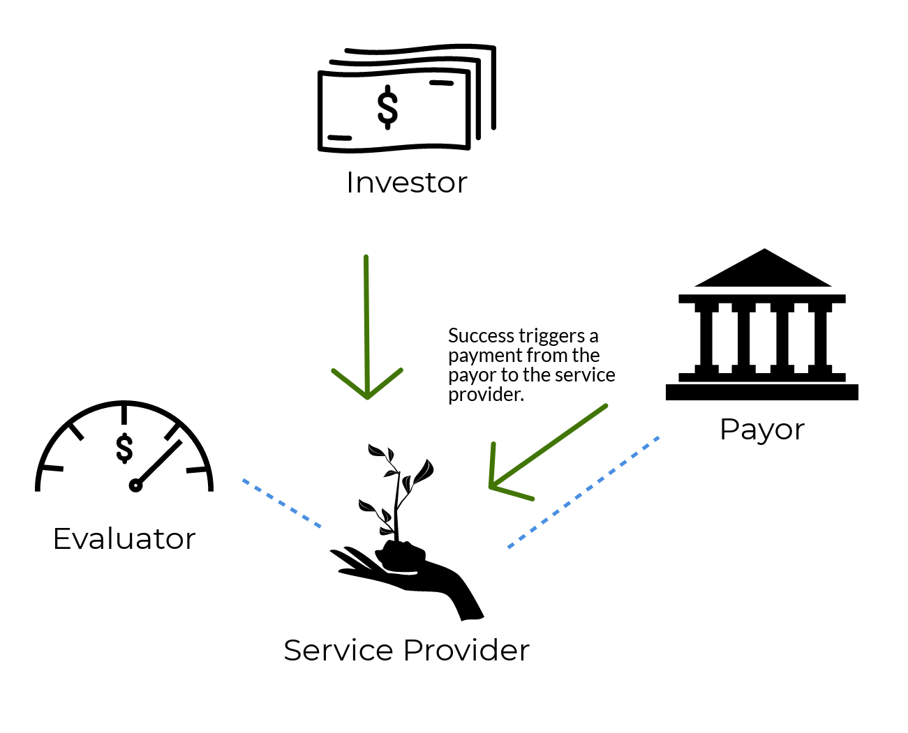 Step 4: Success triggers a payment from the payor to the service provider. Graphic courtesy: Environmental Incentives