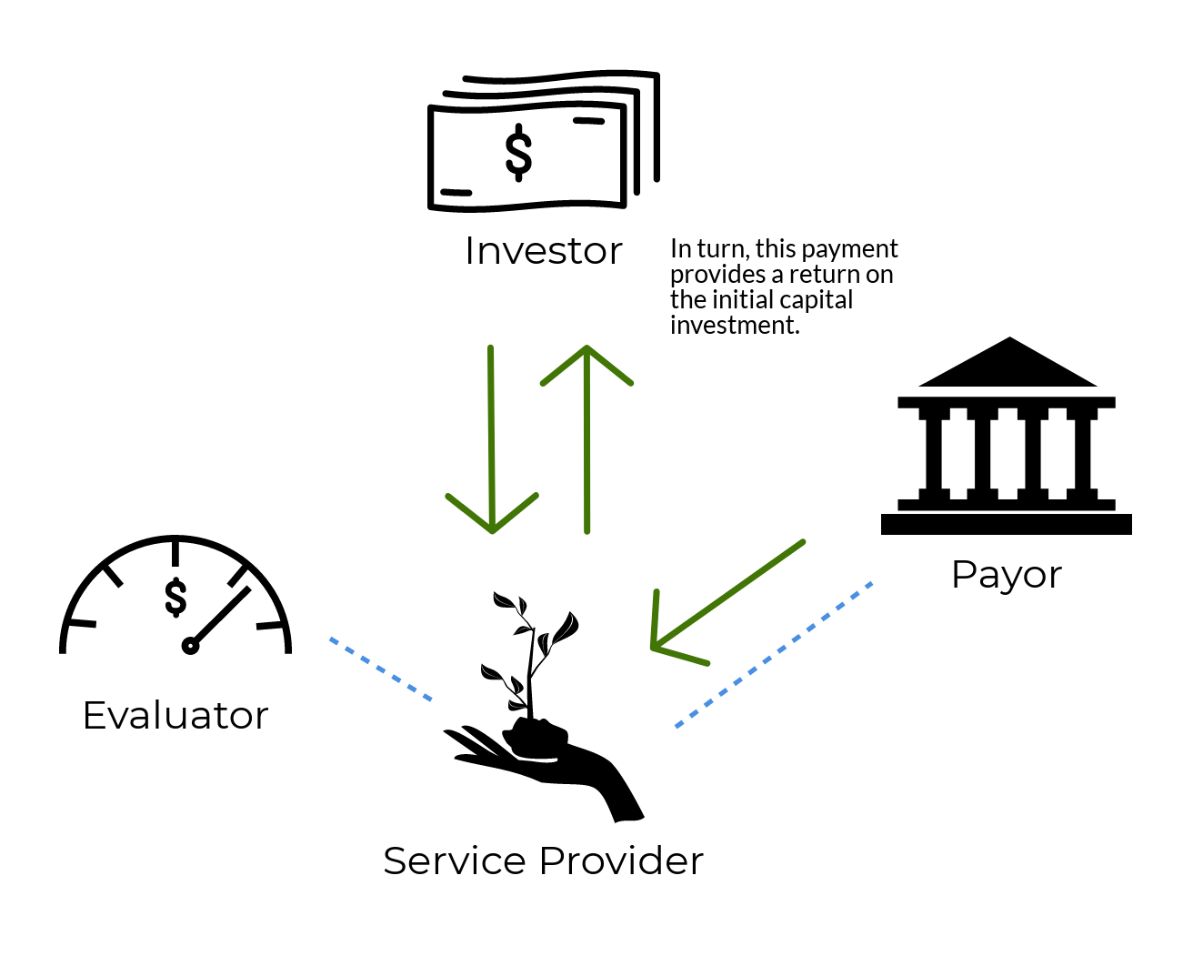 Step 5: In turn, this payment provides a return on the initial capital investment. Graphic courtesy: Environmental Incentives