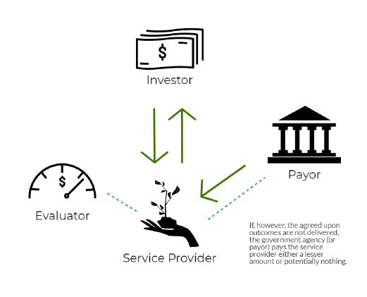 Step 6: If, however, the agreed upon outcomes are not delivered, the government agency (or payor) pays the service provider either a lesser amount or potentially nothing. Graphic courtesy: Environmental Incentives