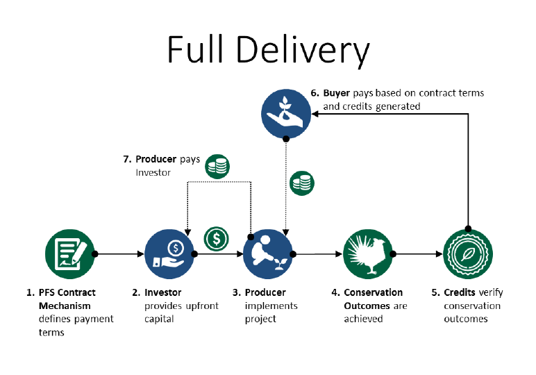 CIG Pay For Success Full Delivery Graphic. 1 PFS Contract mechanism defines payment terms. 2 Investor provides upfront capital. 3 Producer implements project. 4 Conservation outcomes are acheived. 5 Credits verify conservation outcomes. 6 Buyer pays based on contract terms. 7 Producer pays investor.