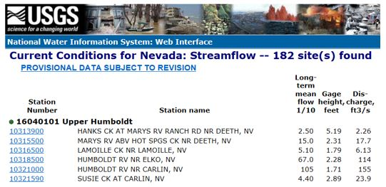 Example of USGS streamflow conditions table