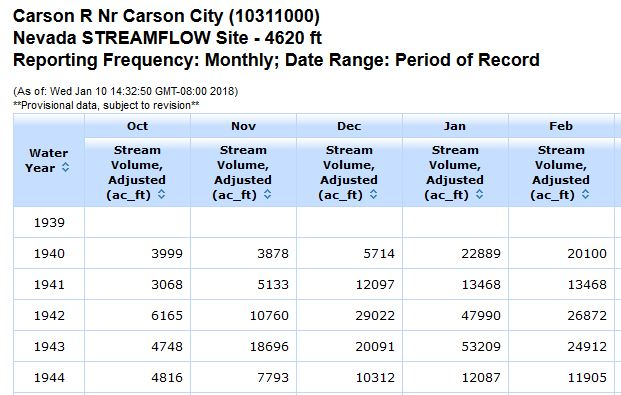 Example of NRCS monthly streamflow table