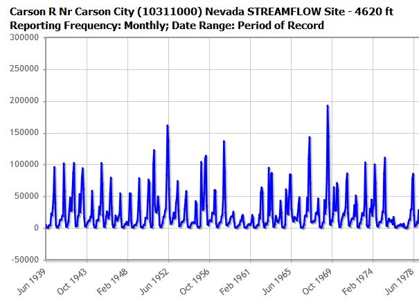 Example of NRCS monthly streamflow graph