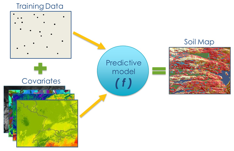 Graphic showing training data plus covariates generates a predictive model which equals a soil map.