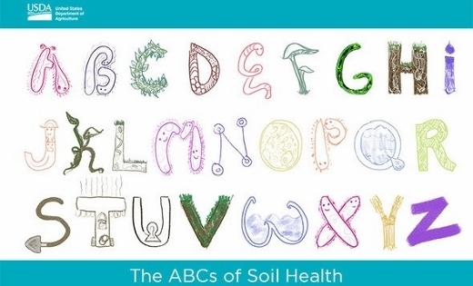The ABCs of Soil Health