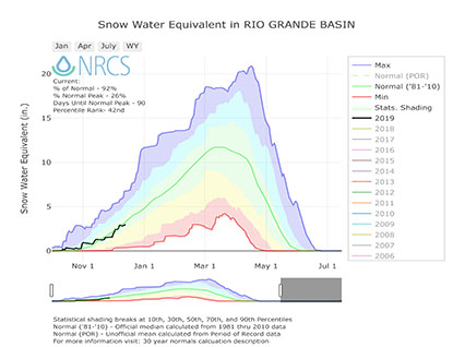 Chart of the Snow Water Equivalent - Rio Grande Basin