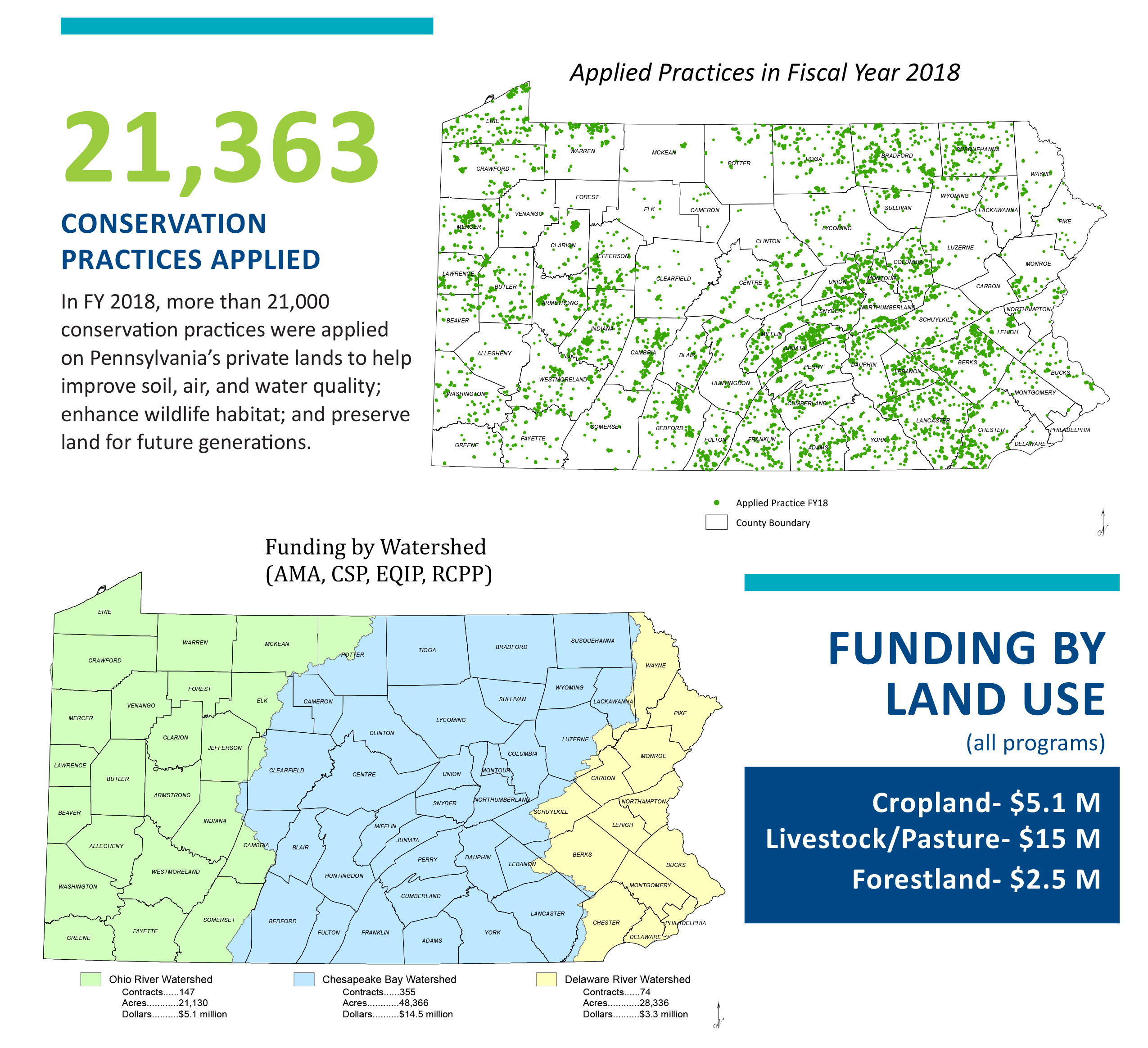 IN FY 2018, PA NRCS applied 21, 363 conservation practices on PA's private lands.