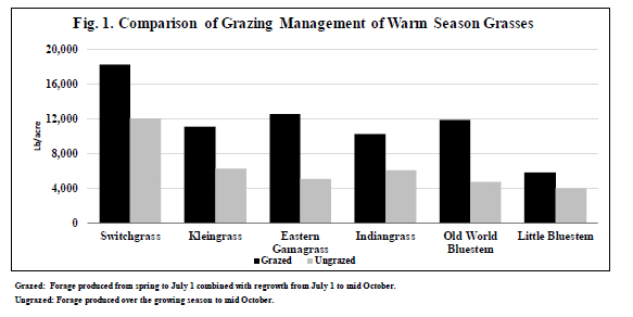 Figure 1 Image of Comparison of grazing management of Warm Season Grasses bar chart