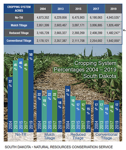 Chart showing cropping system in SD  from 2004 to 2019