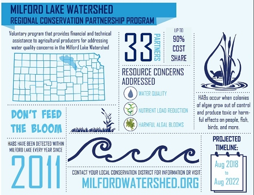 Infographic on Milford Lake Watershed RCPP Project