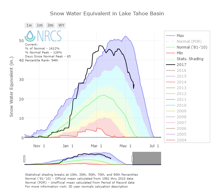Example Period of Record Basin Chart