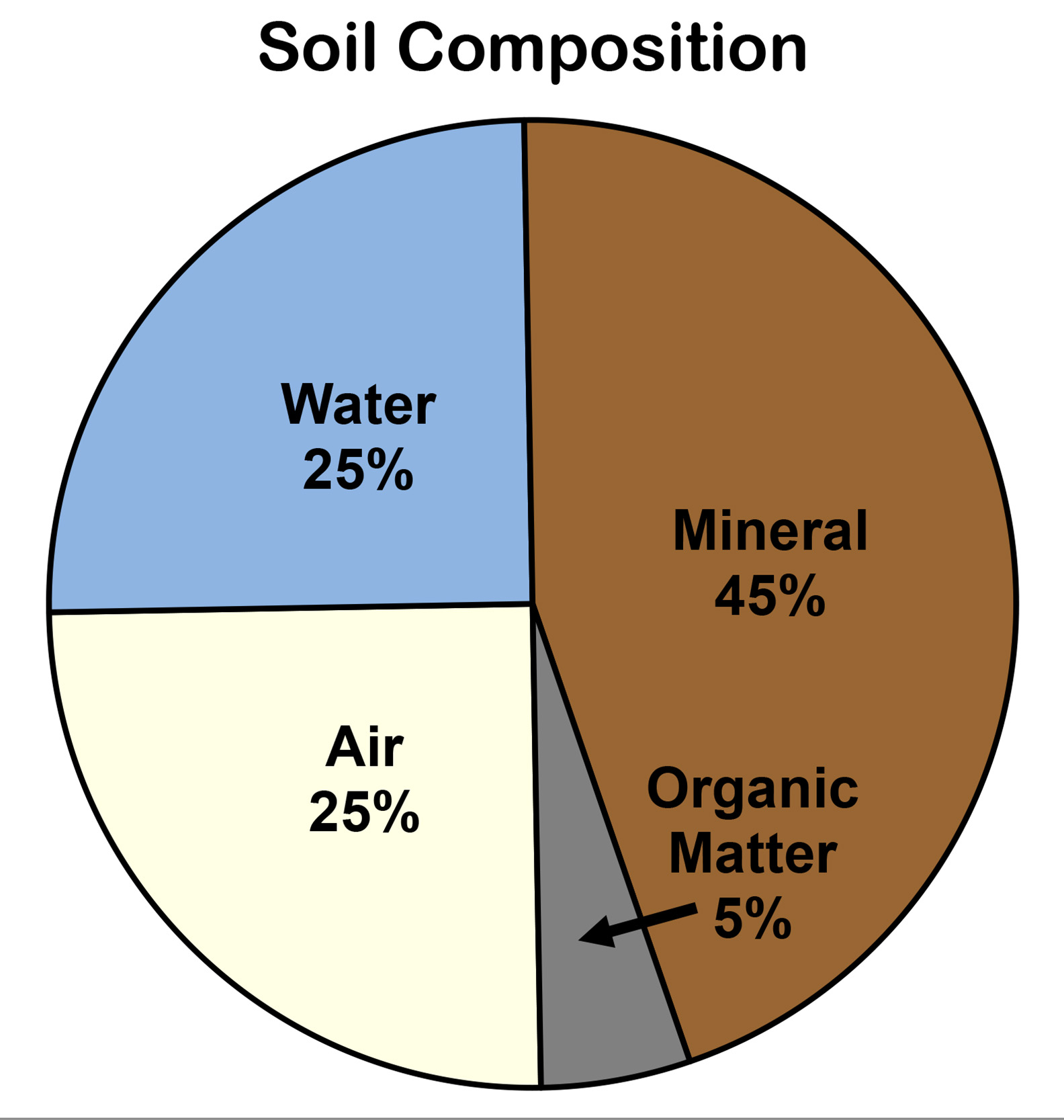 Grades 7 thru 12 nrcs soils for What is dirt composed of