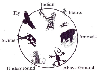 The Circle of Life by Louie Dick, Umatilla Elder (Caring for Mother Earth)
