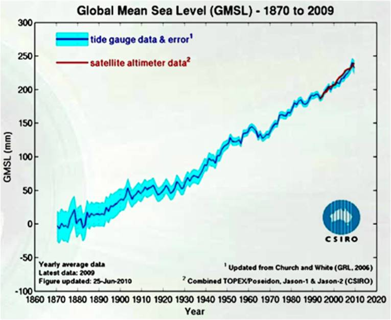 CSIRO sea level graph