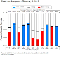 Feb 2013 - Reservoir Storage