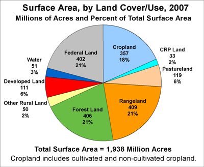 Land use pie chart, see the surface area table for data values