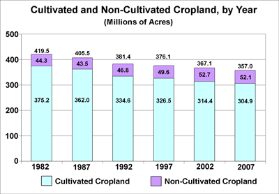 Cropland bar chart, see the cropland table for data values