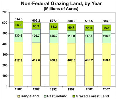 Grazing land bar chart, see the grazing land table for data values