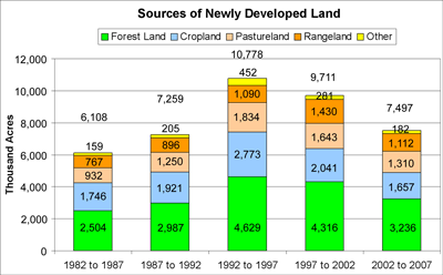 Newly Developed land bar graph, see the new 