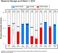 March 2013 Reservoir Storage