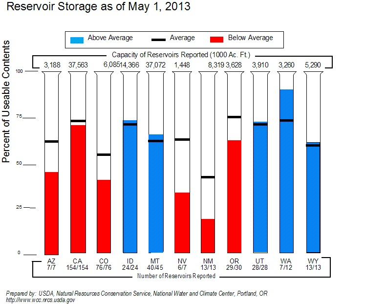 Reservoir Storage of May 1, 2013