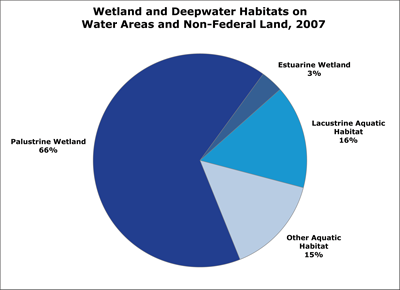 Pie chart of wetlands by type