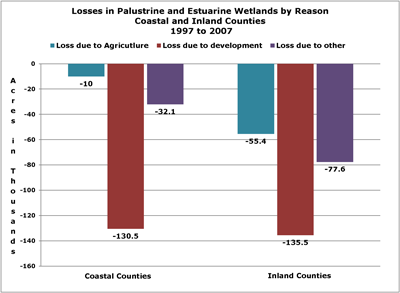 Bar chart of Losses in Palustrine and Estuarine wetlands by Reason, Coastal and Incland Counties, 1997 to 2007