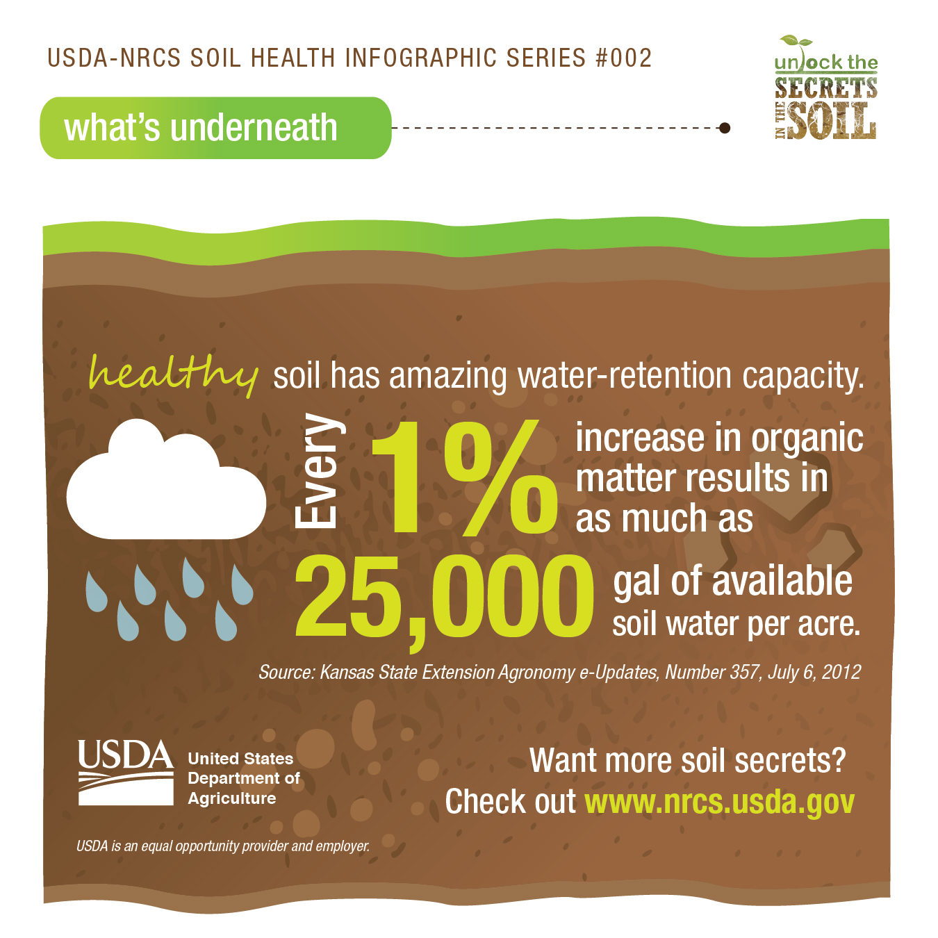 Newspaper magazine info graphics nrcs ohio for Soil quality pdf