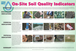 On-site Soil Quality Indicators poster