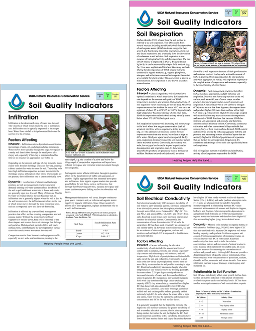 Soil Quality Indicator Sheets are available for physical, chemical and biological soil properties.