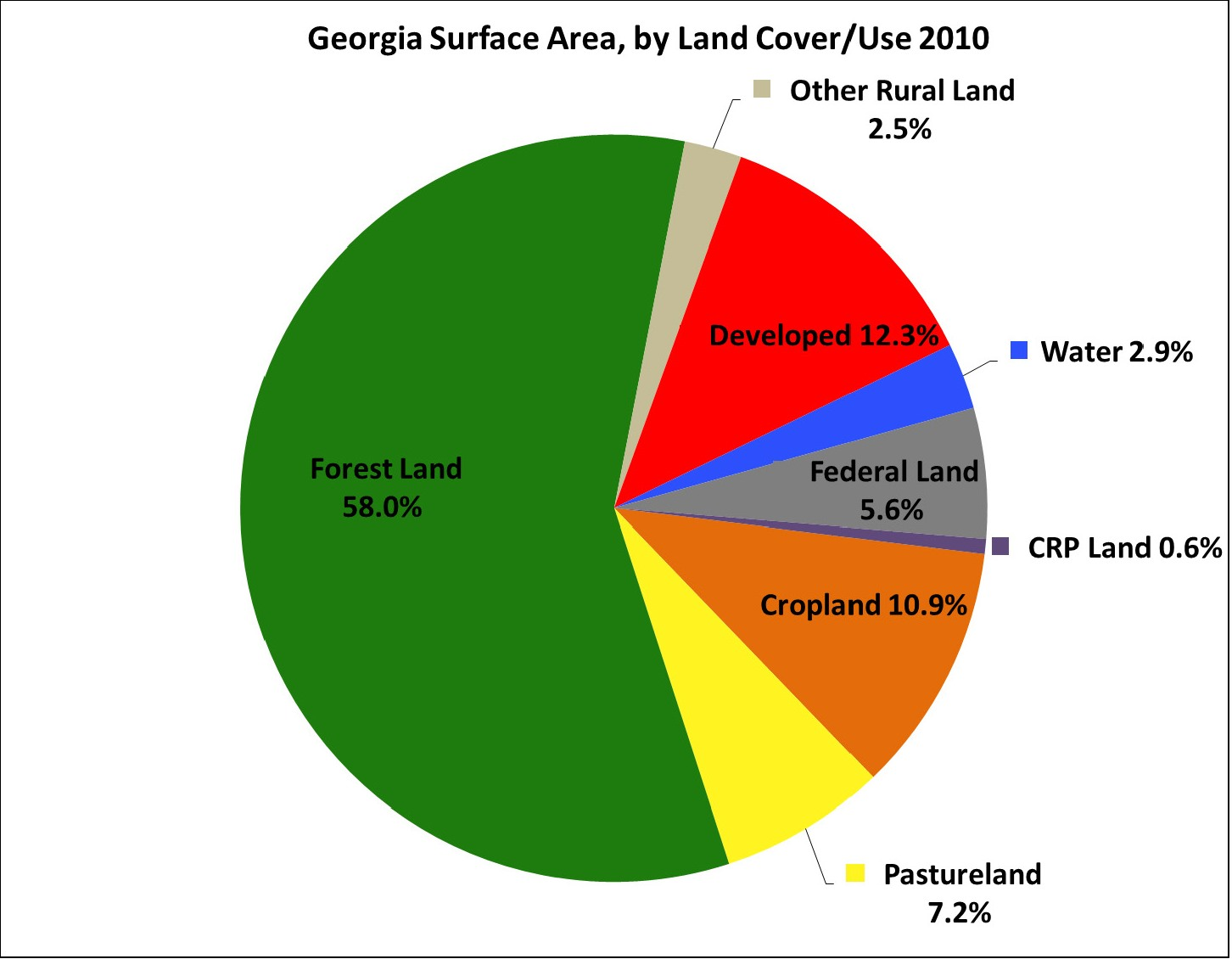 Georgia surfaces area by land cover/use 2010