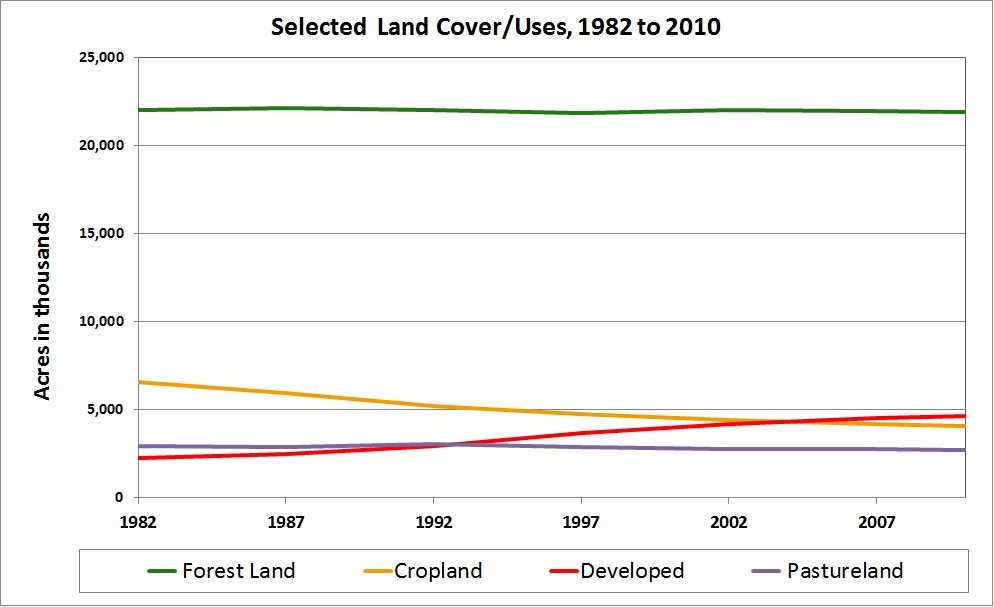 This graph shows the trend of Georgia land uses since NRI data collection began in 1982 until 2010. It is interesting to note that by 2010 developed land has become a larger acreage than cropland.