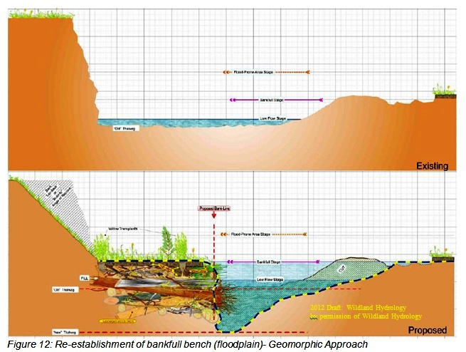 Re-establishment of bankfull bench (floodplain)- Geomorphic Approach