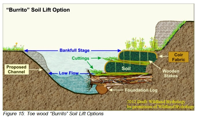 "Figure 15: Toe wood ""Burrito"" Soil Lift Options"