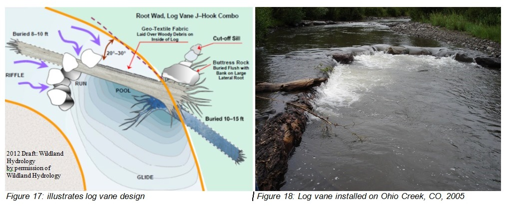 Figure 17: illustrates log vane design Figure 18: Log vane installed on Ohio Creek, CO 2005
