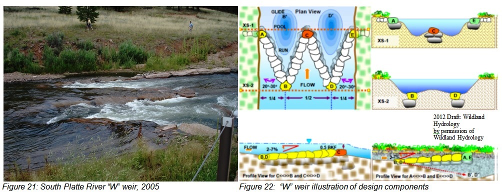 "Figure 21: South Platte River ""W����� weir, 2005, Figure 22:  ""W"" weir illustration of design components"