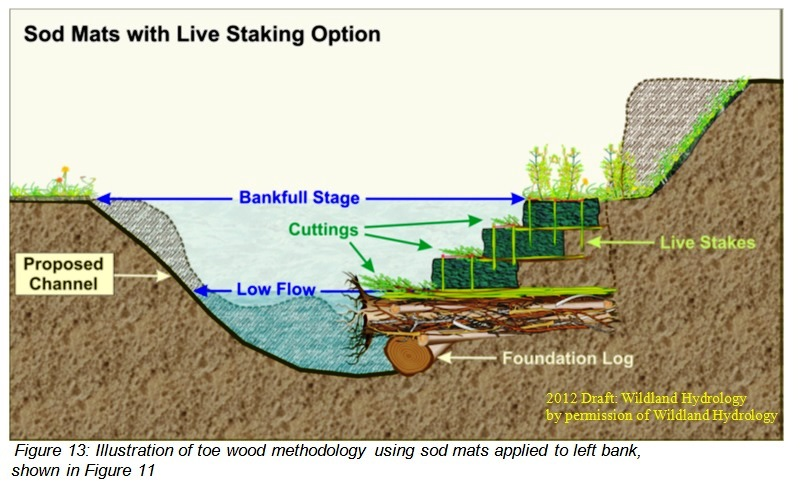 Illustration of toe wood methodology using sod mats applied to left bank, shown in fig. 11