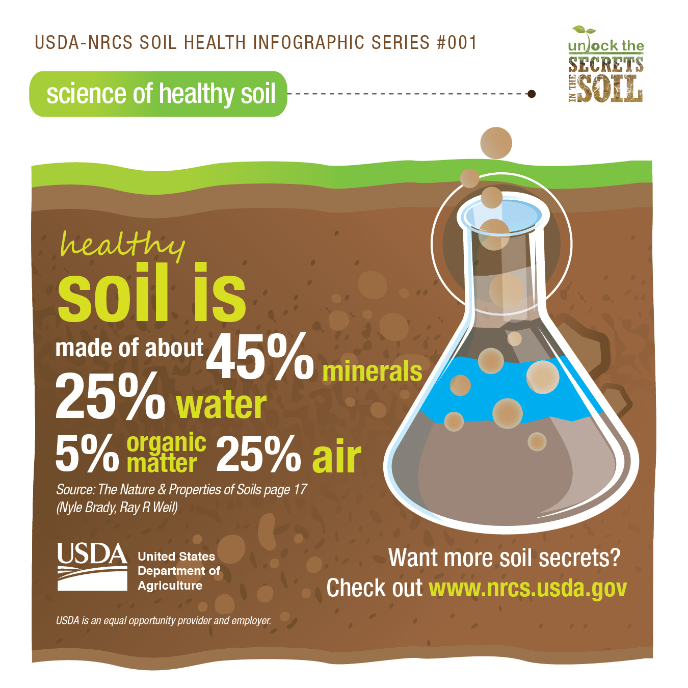 Soil health campaign turns two seeks to unlock benefits for Nature and composition of soil