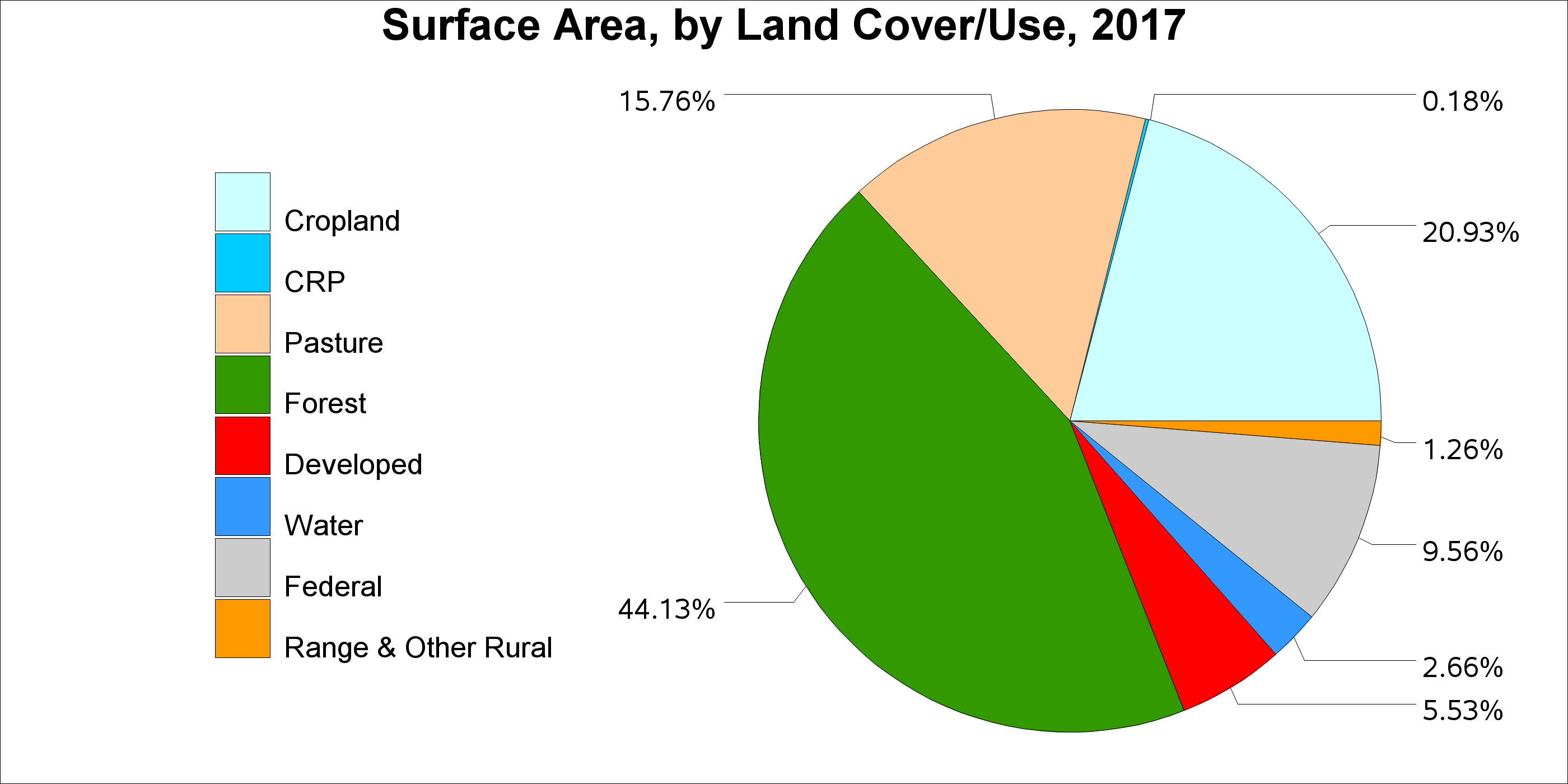 Arkansas 2012 acronym titlenational resources inventorynri total surface area pie chart see the total surface area by land cover ccuart Image collections